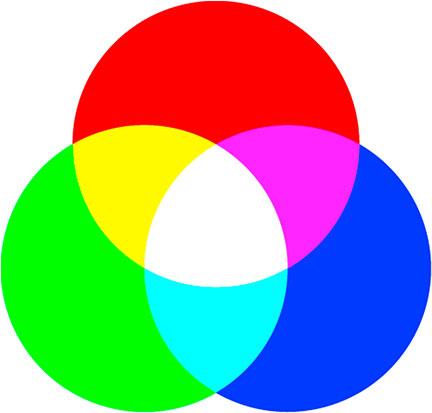 Farben im RGB Farbmodell